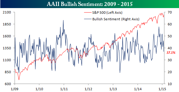 AAII Bullish Sentiment 012215