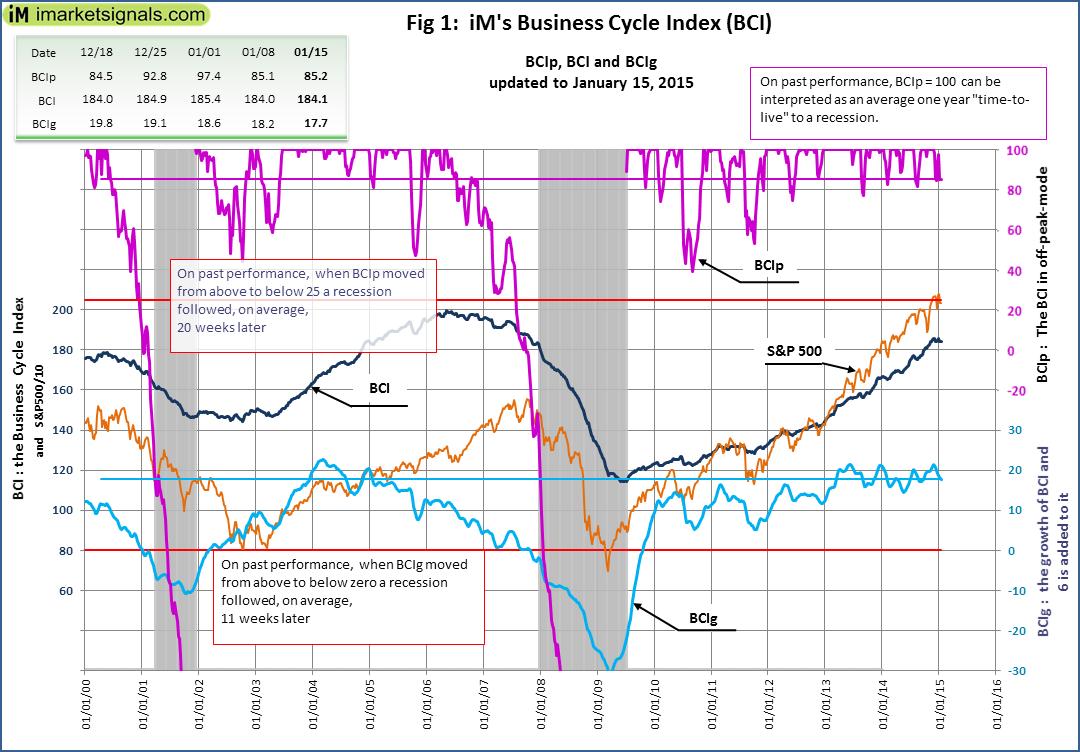 BCI-Fig-1-1-15-2015