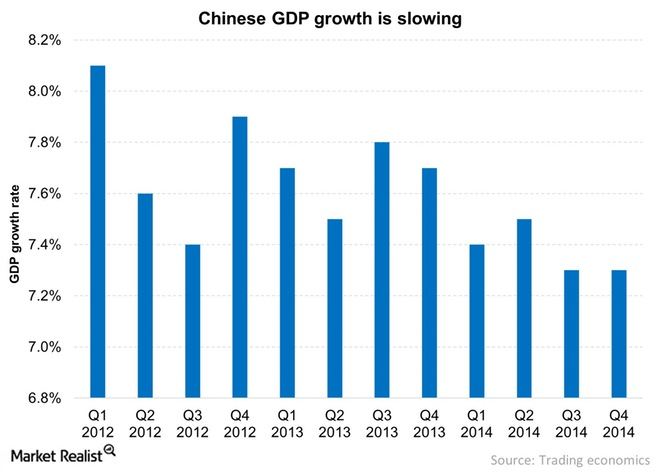Chinese-GDP-growth-is-slowing-2015-01-21