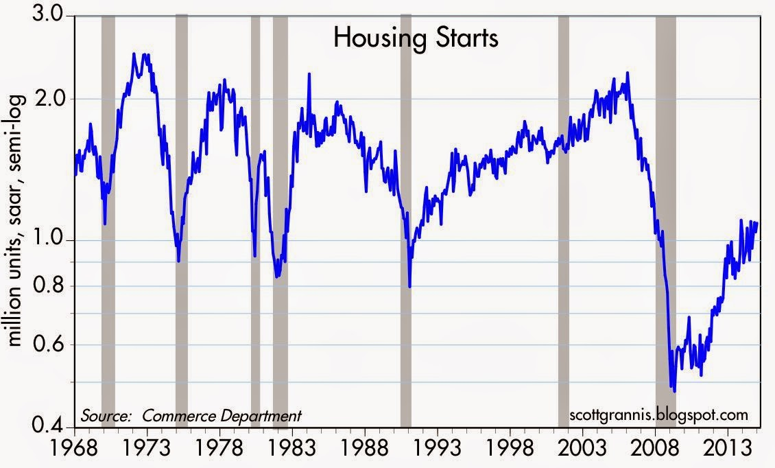 Housing Starts 68-