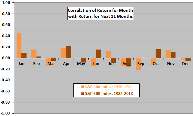 SP500-month-vs-next11months-return-correlations-subperiods