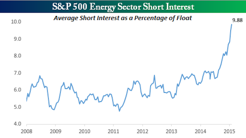 energy sector schort interest 021115