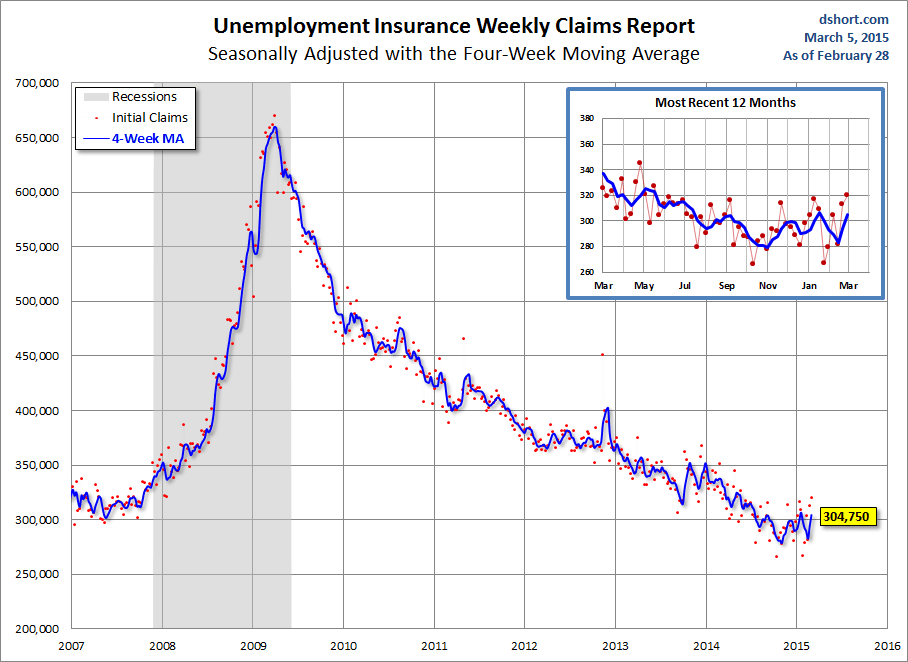 DShort Initial Claims