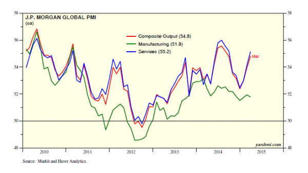 Yardeni Global PMI