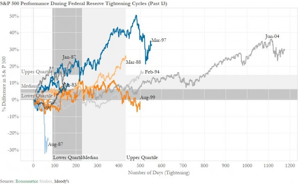 SP-500-Performance-During-Federal-Reserve-Tightening-Cycles-Past-13-