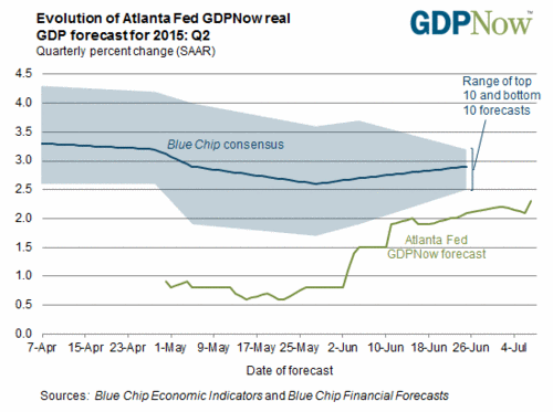GDP Forecasts