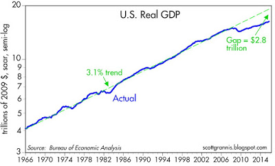 Grannis GDP