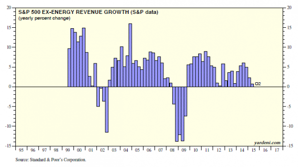 S&P Revenue