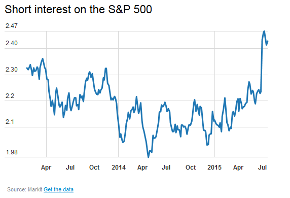 Short interest S&P 500
