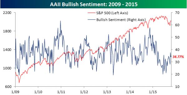 AAII-Bullish-Sentiment-102215