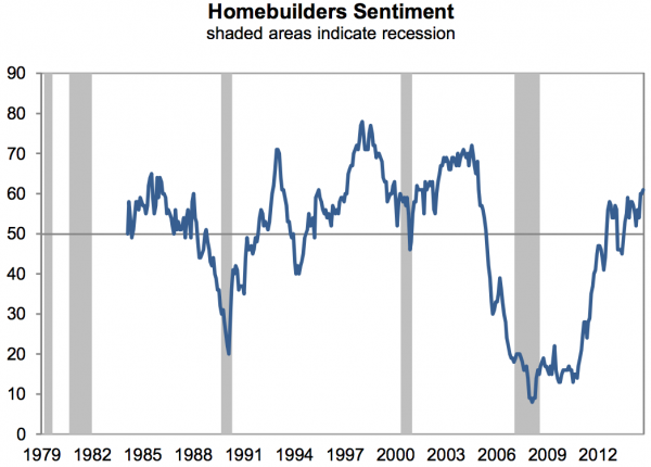 homebuilders-are-the-most-optimistic-since-2005