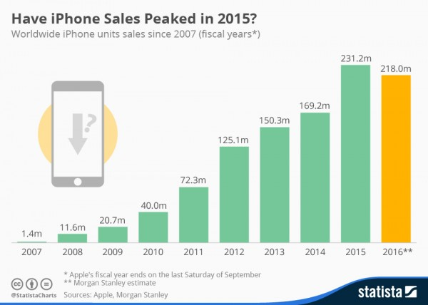 chartoftheday_4149_iphone_sales_n