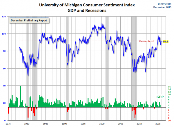 dshort michigan sentiment