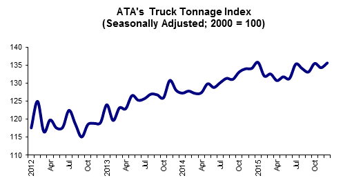 01 19 16 -- Tonnage Graphic for Web Posting