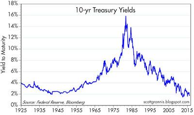 10-yr Treasury yields 25-