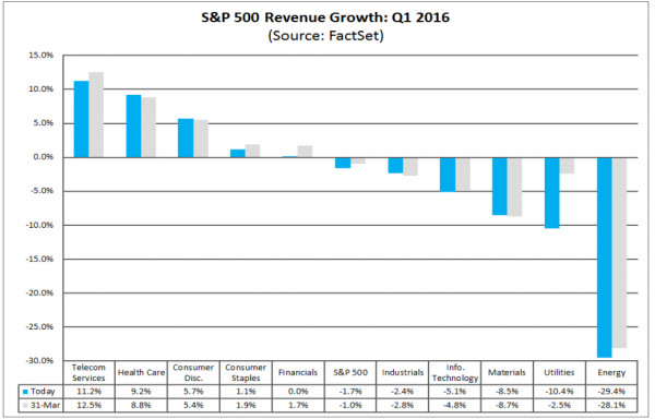 FactSet Revenue Growth by Sector