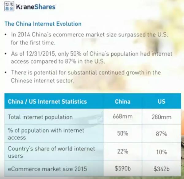KraneShares China Growth