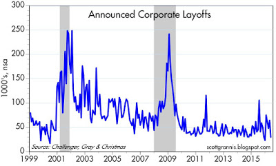 Corporate layoffs