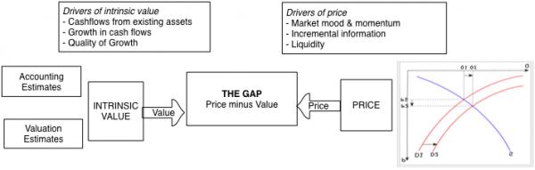 Price vs value simple picture