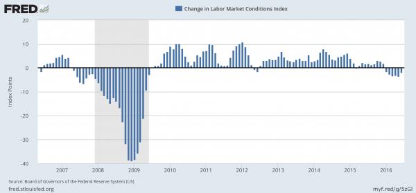 Labor Market Conditions