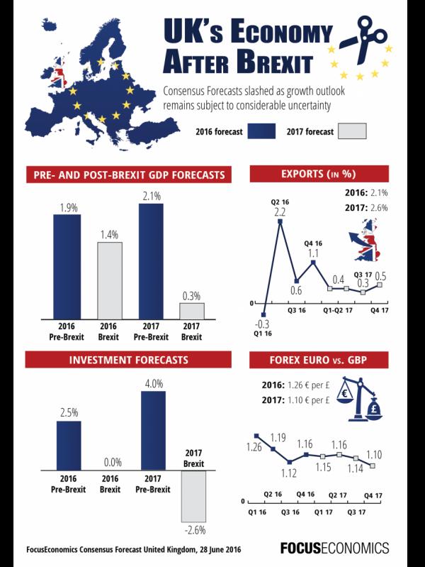 focuseconomics_uk_afterbrexit_infographic